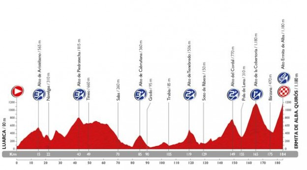 The awesome 16th stage of the vuelta